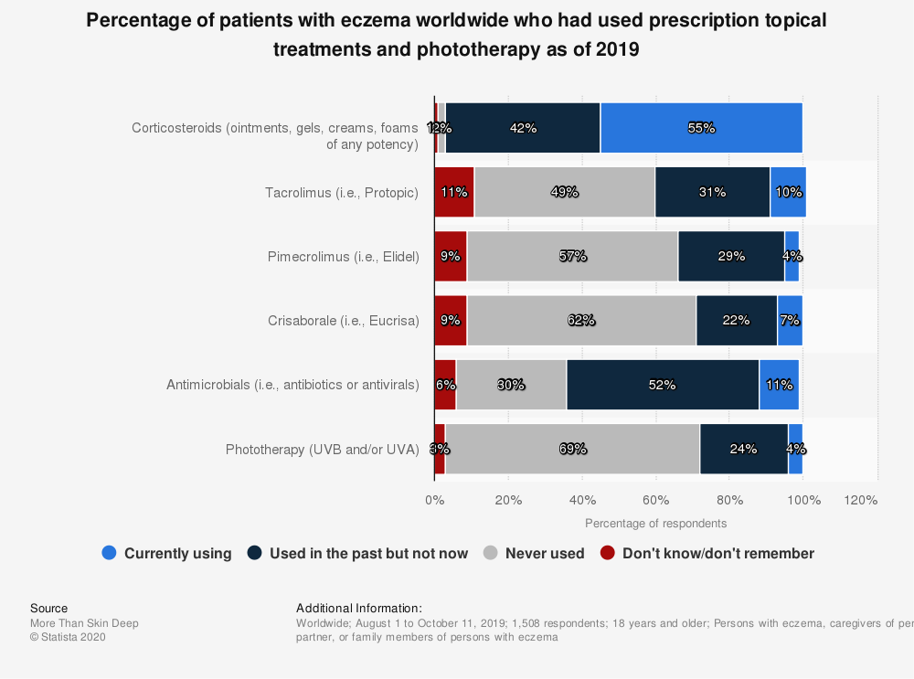 Statistic: Percentage of patients with eczema worldwide who had used prescription topical treatments and phototherapy as of 2019   Statista