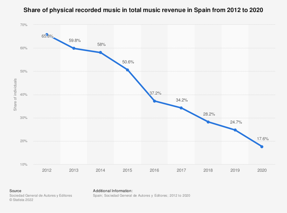 Statistic: Share music recorded in physical formats within the music industry in Spain from 2012 to 2019 | Statista