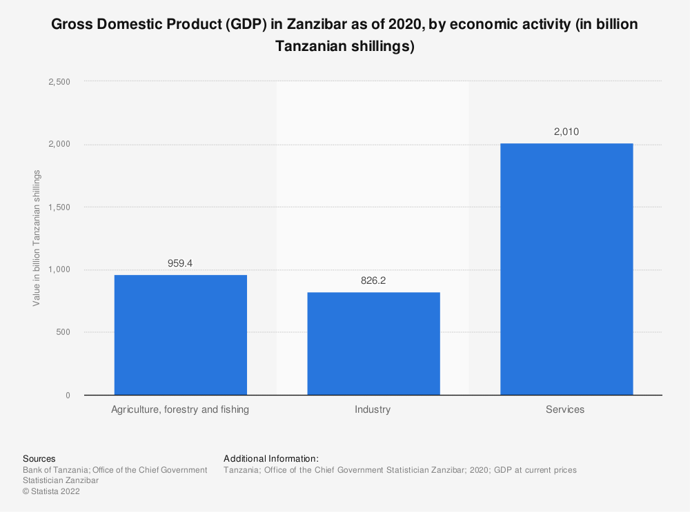 Statistic: Gross Domestic Product (GDP) in Zanzibar from 2018 to 2019, by economic activity (in billion Tanzanian shillings) | Statista