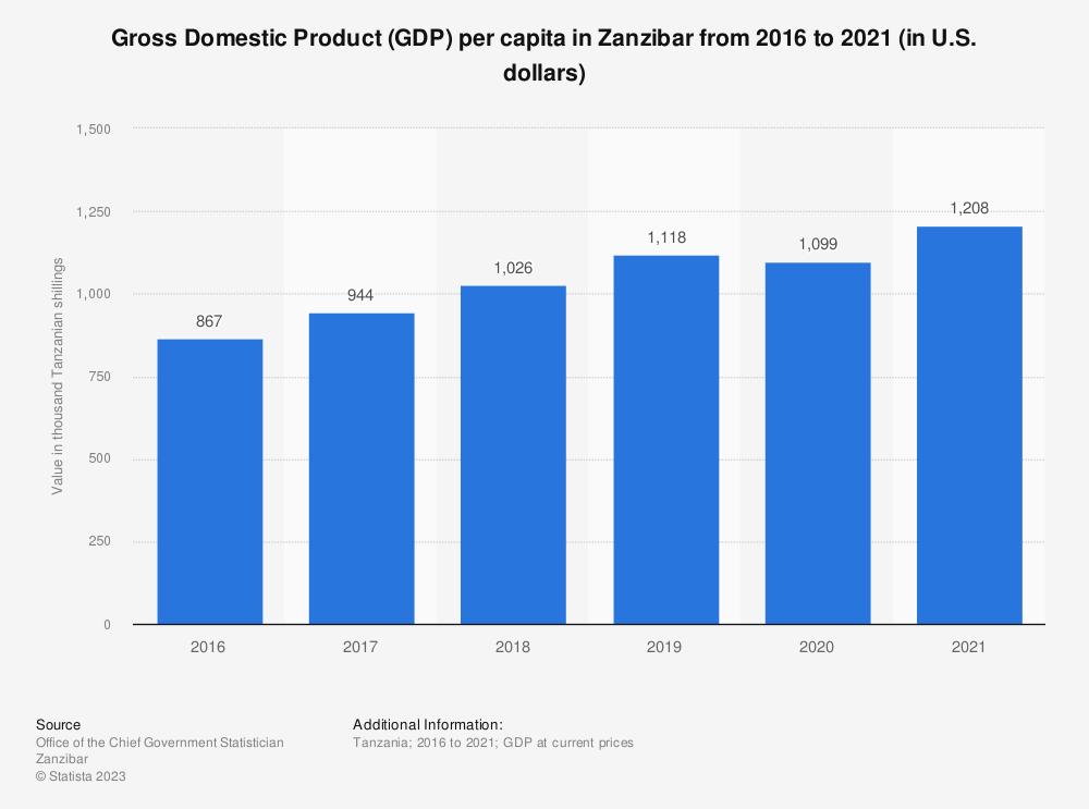Statistic: Gross Domestic Product (GDP) per capita in Zanzibar from 2014 to 2019 (in 1,000 Tanzanian shillings) | Statista
