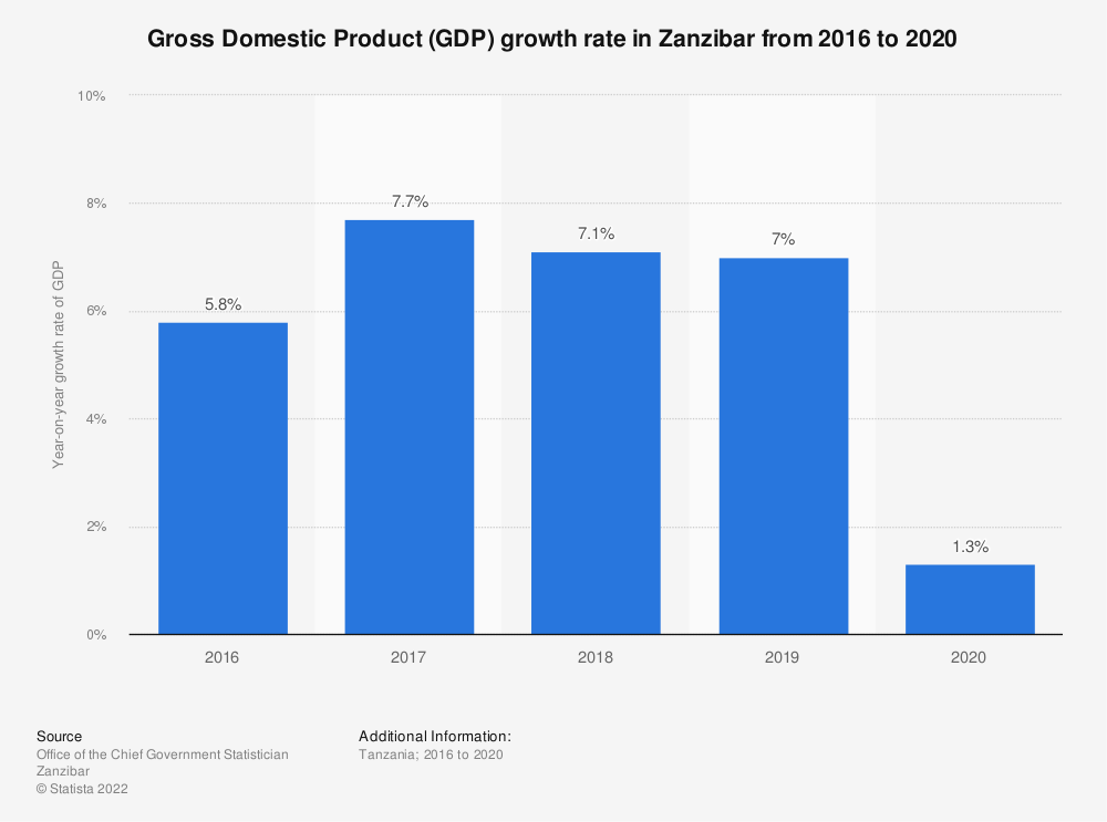 Statistic: Gross Domestic Product (GDP) growth rate in Zanzibar from 2014 to 2019 | Statista