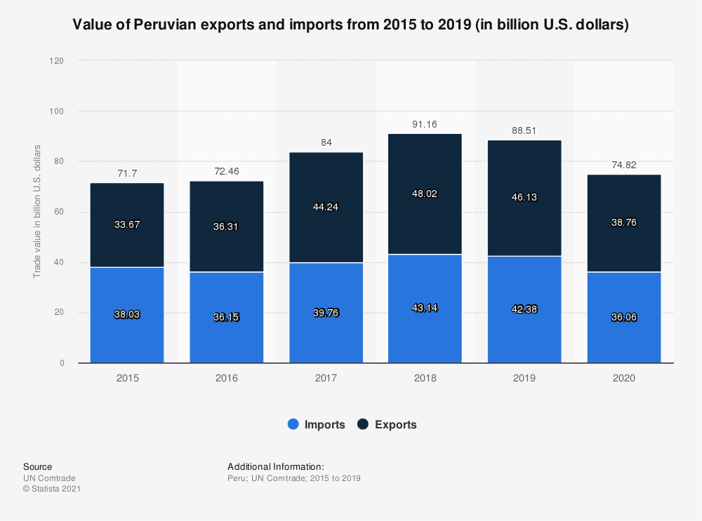 Statistic: Value of Peruvian exports and imports from 2015 to 2019 (in billion U.S. dollars) | Statista