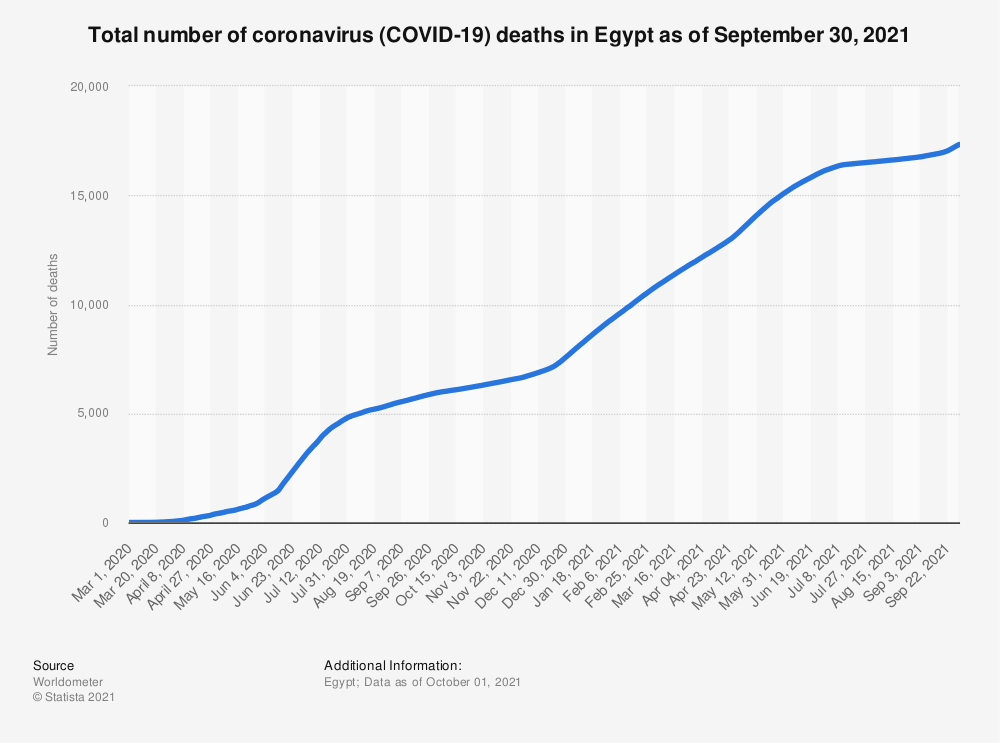 Statistic: Total number of coronavirus (COVID-19) deaths in Egypt from March to November 2020 | Statista