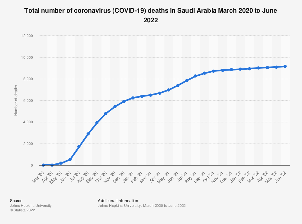 Statistic: Total number of coronavirus (COVID-19) deaths in Saudi Arabia from March to November 2020   Statista