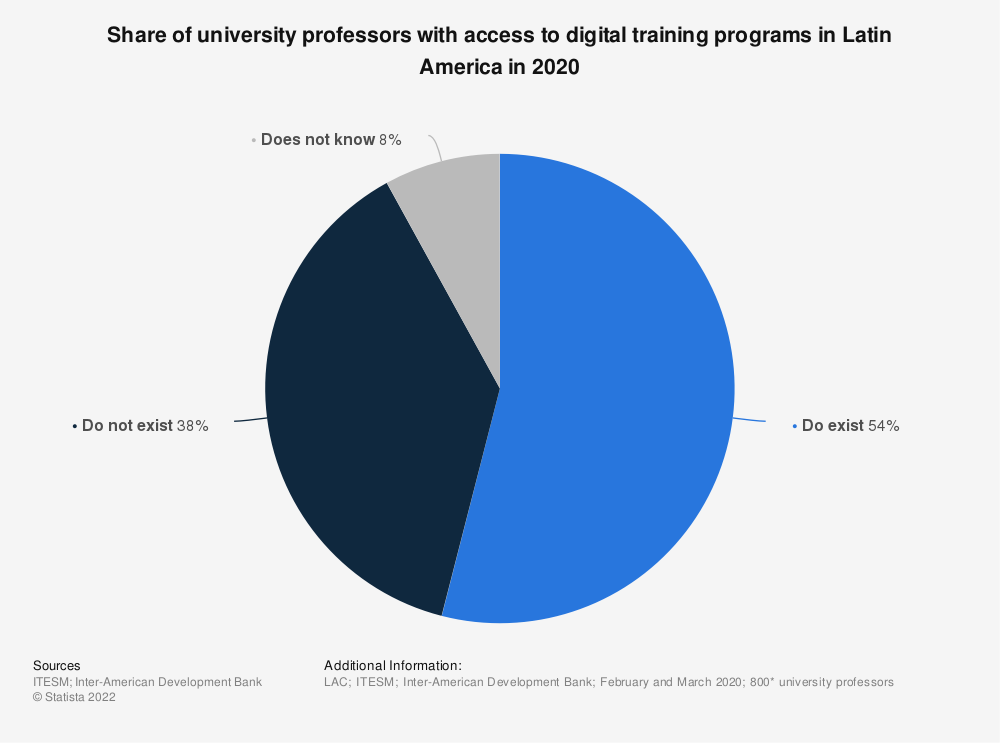 Statistic: Share of university professors with access to digital training programs in Latin America in 2020  | Statista