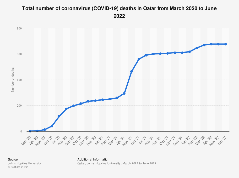 Statistic: Total number of coronavirus (COVID-19) deaths in Qatar from March to November 2020 | Statista