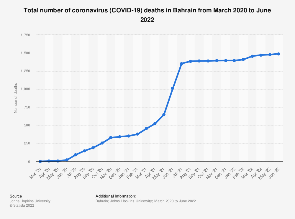 Statistic: Total number of coronavirus (COVID-19) deaths in Bahrain from March to November 2020 | Statista
