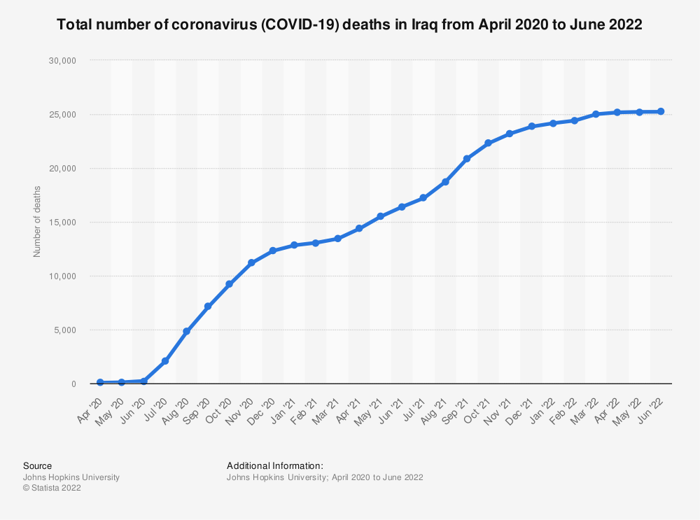 Statistic: Total number of coronavirus (COVID-19) death in Iraq from March to November 2020   Statista