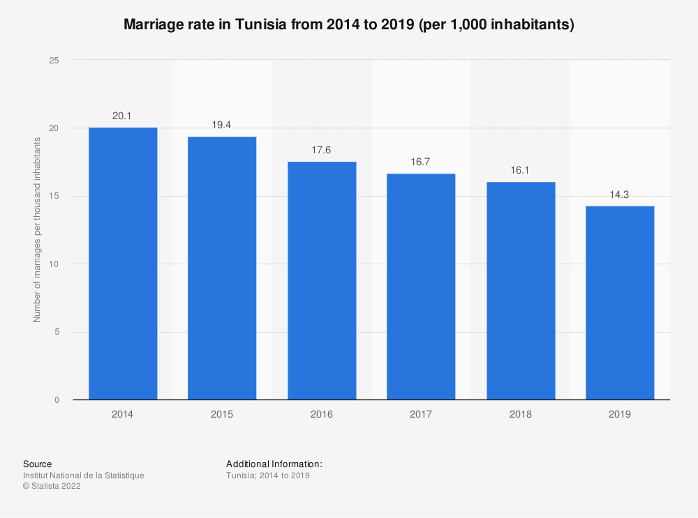 Statistic: Marriage rate in Tunisia from 2014 to 2018 (per 1,000 inhabitants) | Statista