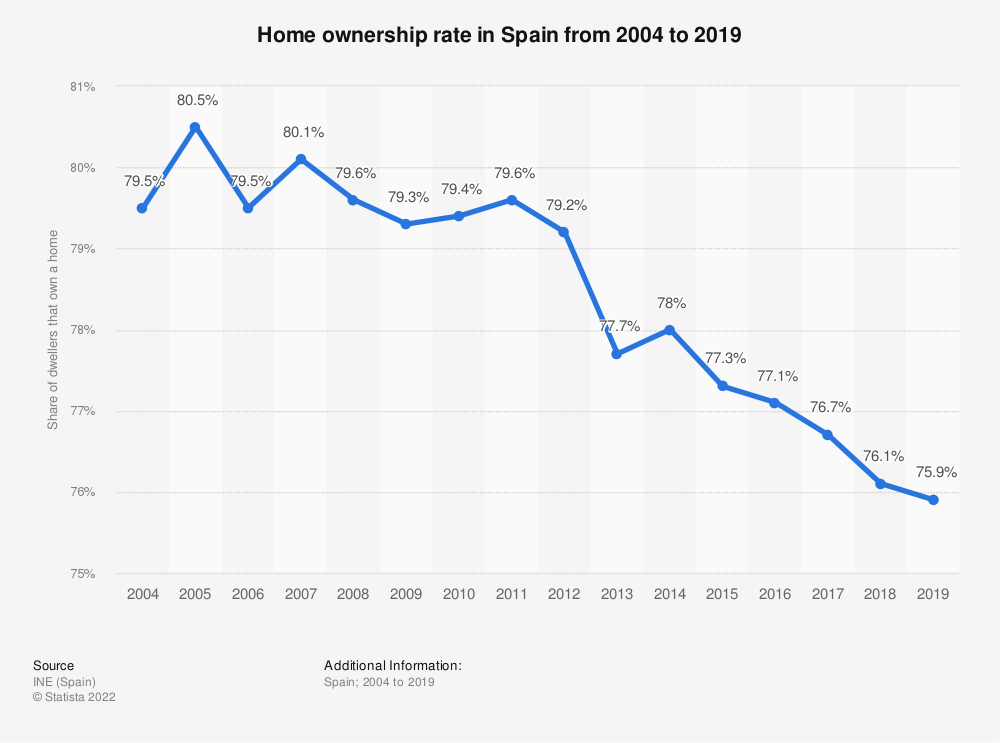 Statistic: Home ownership rate in Spain from 2004 to 2019 | Statista