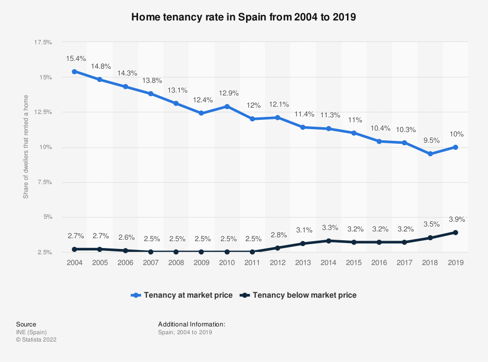 Statistic: Home tenancy rate in Spain from 2004 to 2019 | Statista