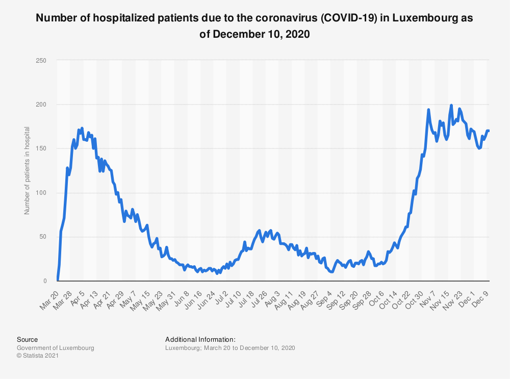 Statistic: Number of hospitalized patients due to the coronavirus (COVID-19) in Luxembourg as of December 10, 2020 | Statista