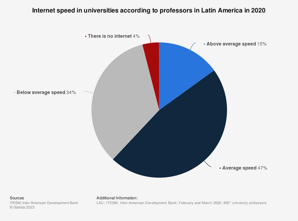 Statistic: Internet speed in universities according to professors in Latin America in 2020 | Statista