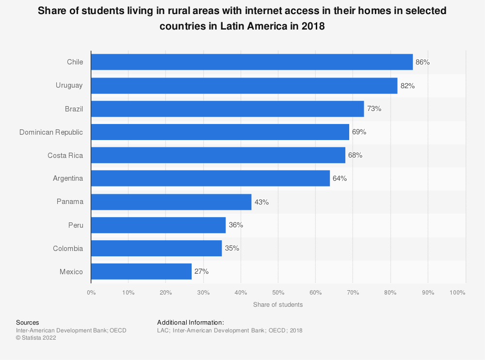Statistic: Share of students living in rural areas with internet access in their homes in selected countries in Latin America in 2018 | Statista