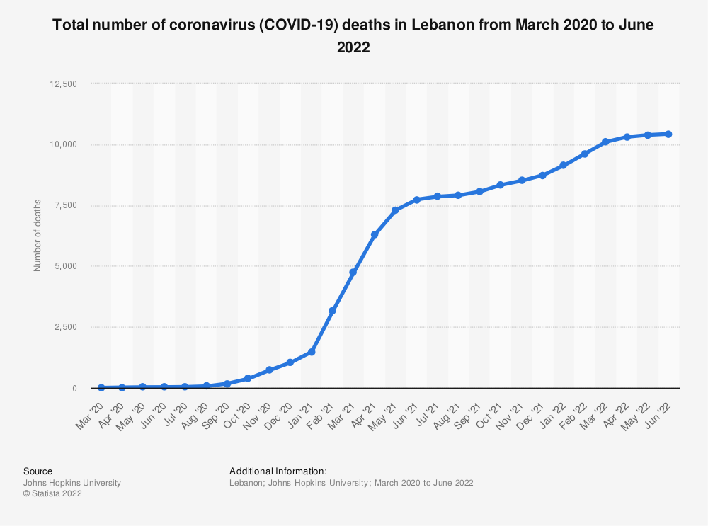 Statistic: Total number of coronavirus (COVID-19) deaths in Lebanon from March to November 2020   Statista