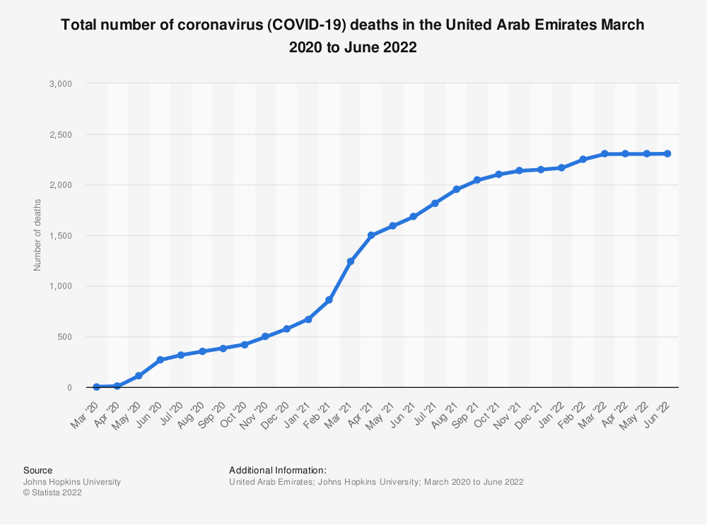 Statistic: Total number of coronavirus (COVID-19) deaths in the United Arab Emirates  from March to November 2020   Statista