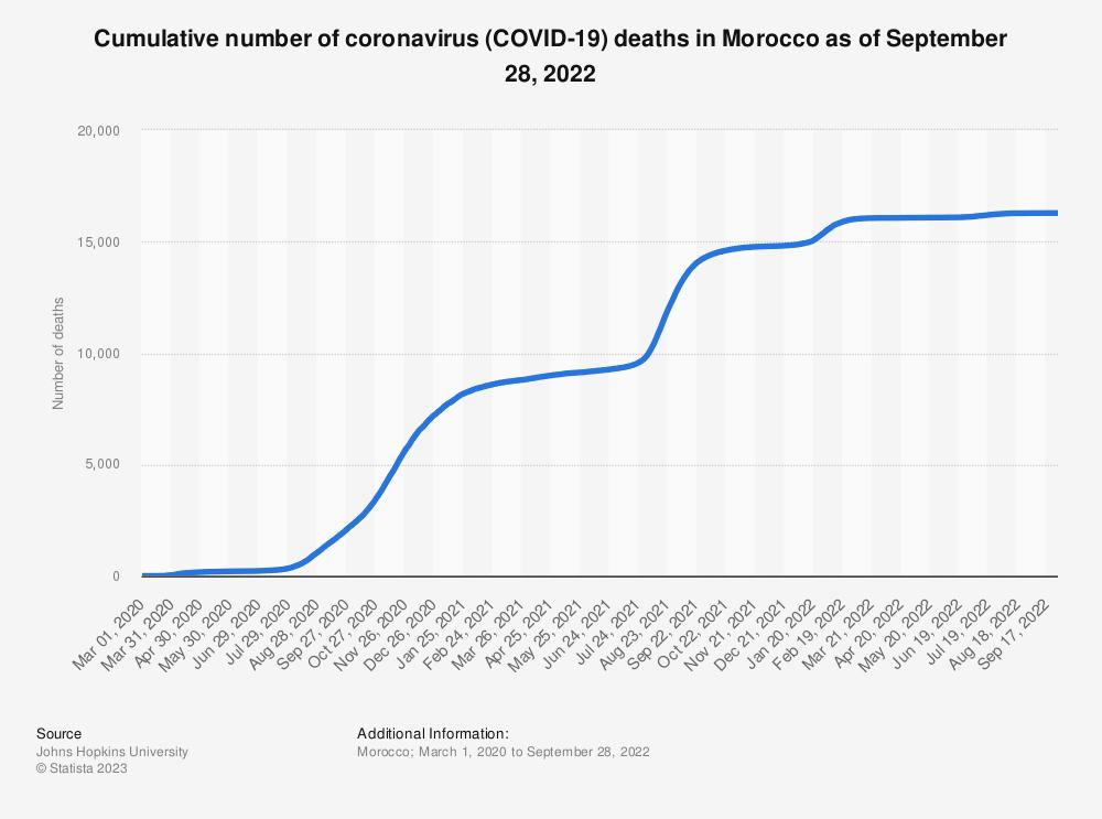 Statistic: Cumulative number of coronavirus (COVID-19) deaths in Morocco as of June 10, 2021 | Statista