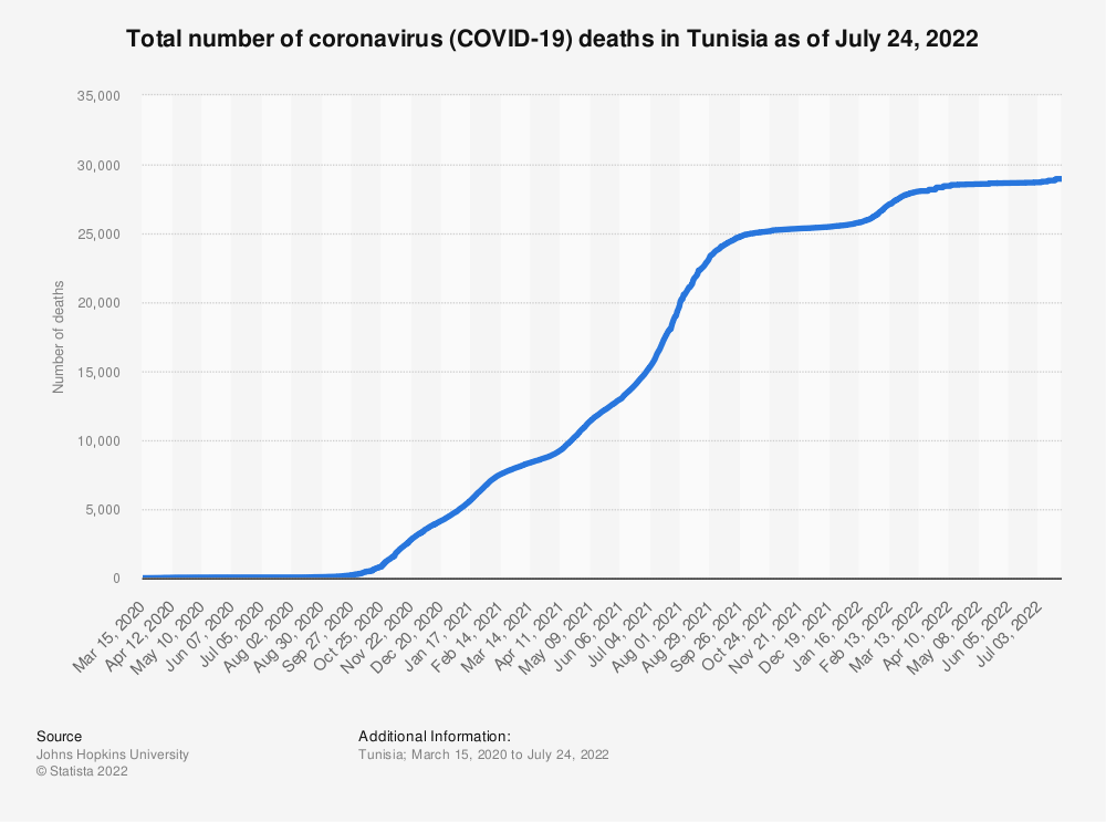 Statistic: Total number of coronavirus (COVID-19) deaths in Tunisia as of July 18, 2021 | Statista
