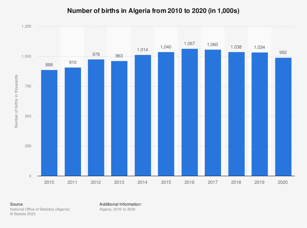 Statistic: Number of births in Algeria from 2014 to 2019 (in 1,000s)   Statista