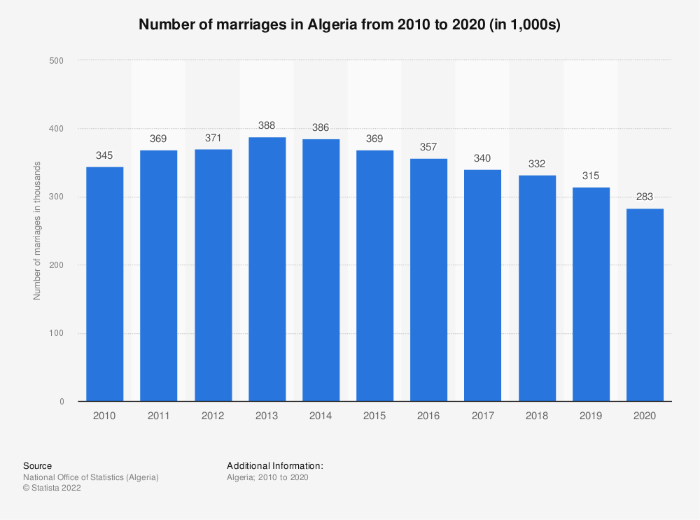 Statistic: Number of marriages in Algeria from 2014 to 2019 (in 1,000s) | Statista