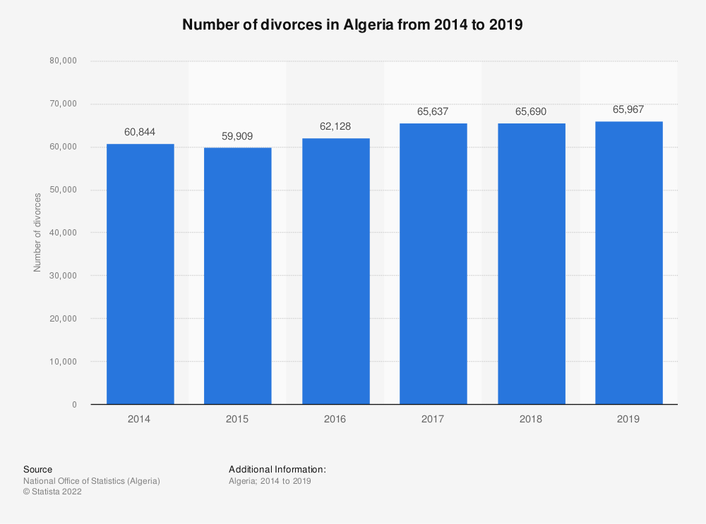 Statistic: Number of divorces in Algeria from 2014 to 2019  | Statista
