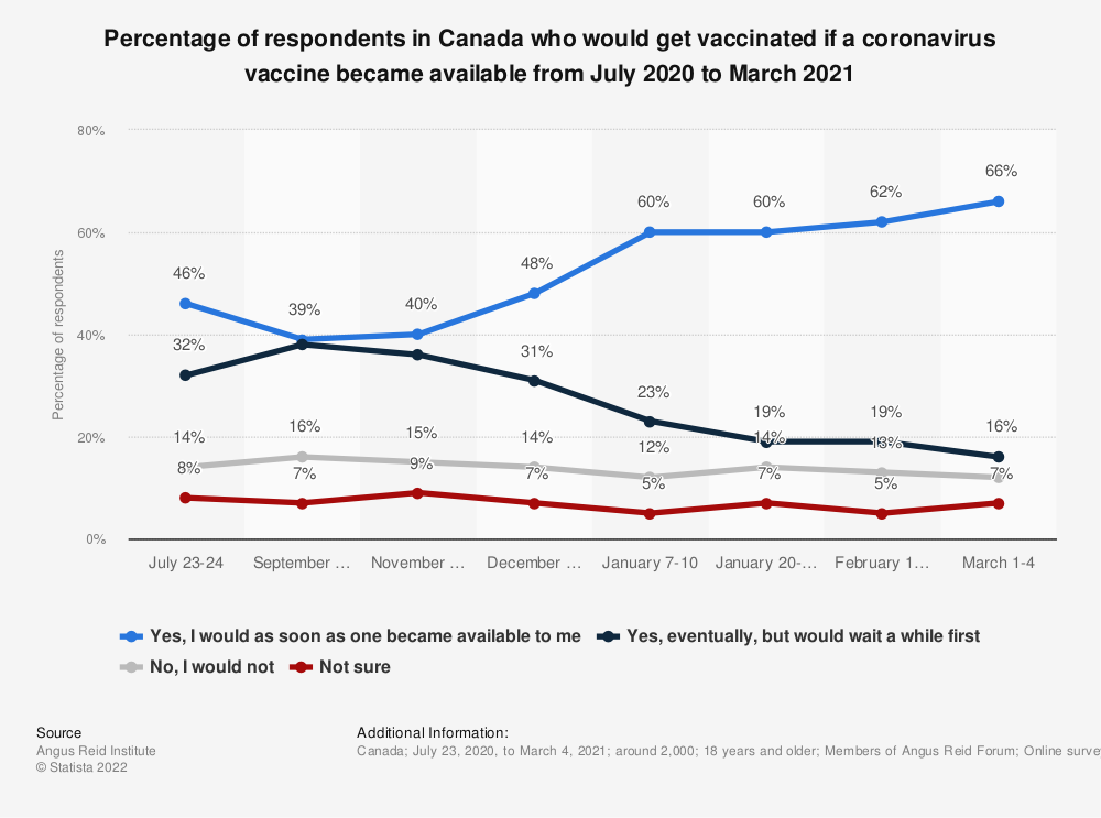 Statistic: Percentage of respondents in Canada who would get vaccinated if a coronavirus vaccine became available from July to December 2020 | Statista