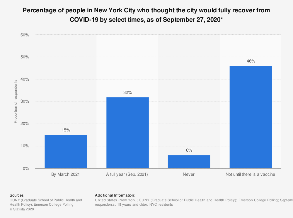 Statistic: Percentage of people in New York City who thought the city would fully recover from COVID-19 by select times, as of September 27, 2020* | Statista