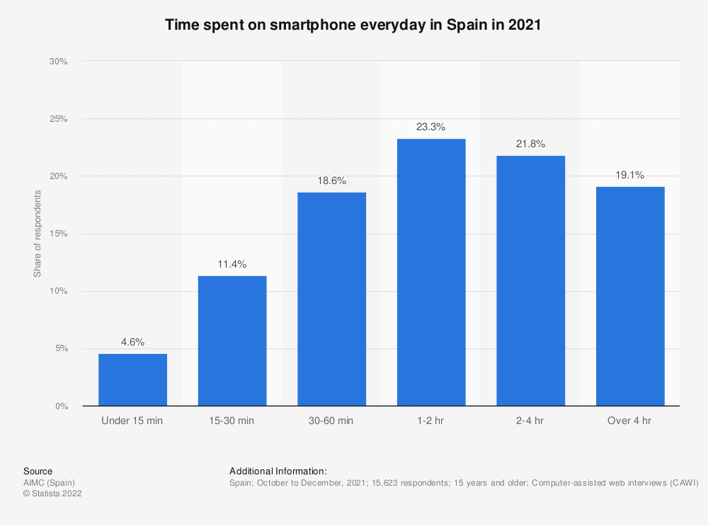 Statistic: Time spent on smartphone everyday in Spain in 2019 | Statista