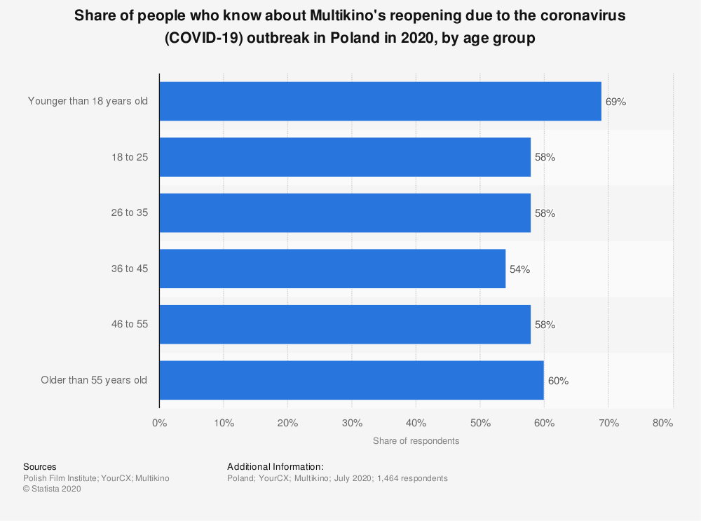 Statistic: Share of people who know about Multikino's reopening due to the coronavirus (COVID-19) outbreak in Poland in 2020, by age group   Statista