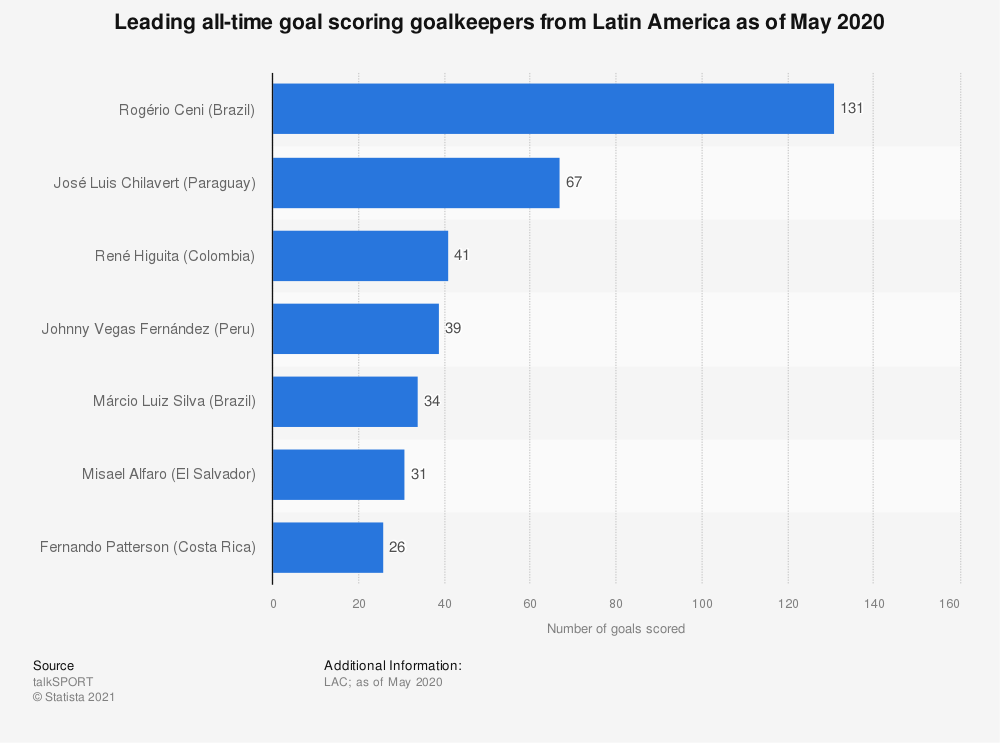 Statistic: Leading goal scoring goalkeepers from Latin America as of May 2020 | Statista