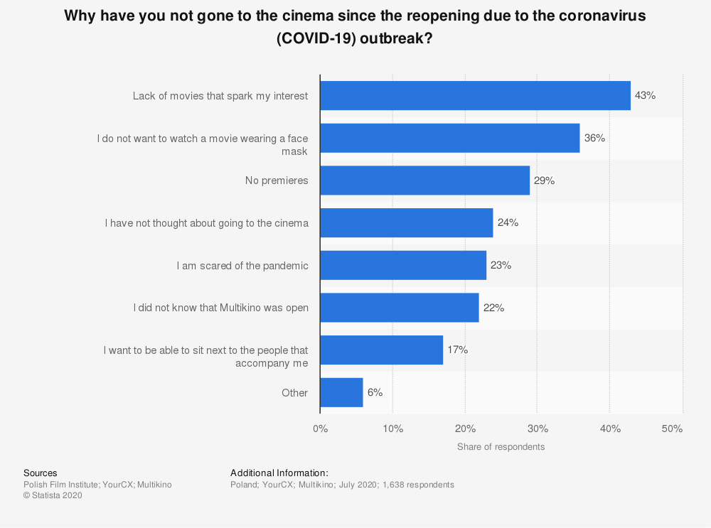 Statistic: Why have you not gone to the cinema since the reopening due to the coronavirus (COVID-19) outbreak? | Statista