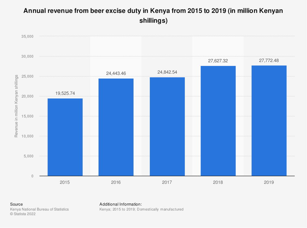Statistic: Annual revenue from beer excise duty in Kenya from 2015 to 2019 (in million Kenyan shillings)    Statista