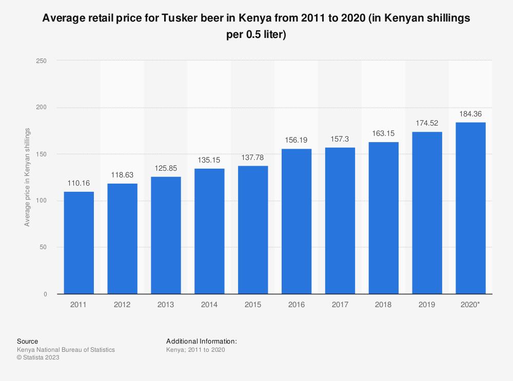 Statistic: Average retail price for Tusker beer in Kenya from 2009 to 2019 (in Kenyan shillings per 0.5 liter)   Statista