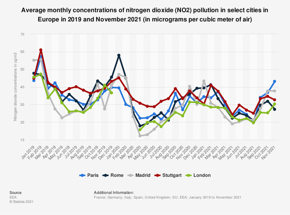 Statistic: Average monthly concentrations of nitrogen dioxide (NO2) pollution in select cities in Europe in 2019 and December 2020 (in micrograms per cubic meter of air) | Statista