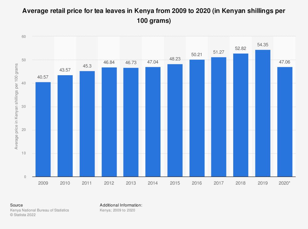 Statistic: Average retail price for tea leaves in Kenya from 2009 to 2019 (in Kenyan shillings per 100 grams) | Statista