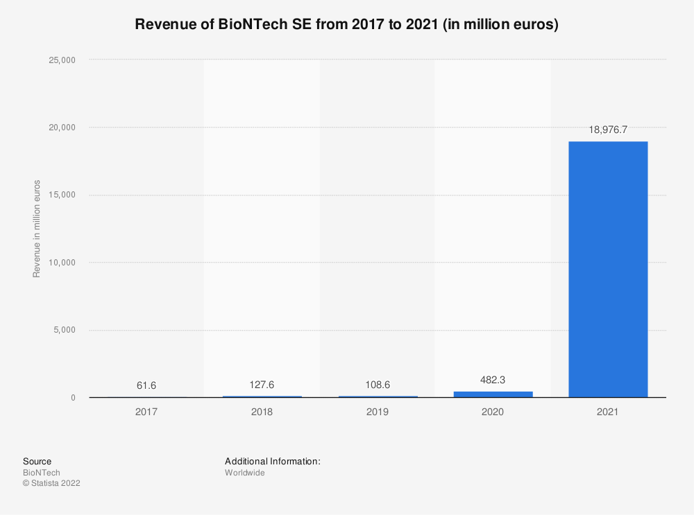 Statistic: Revenue of BioNTech SE from 2017 to 2019 (in 1,000 euros)   Statista