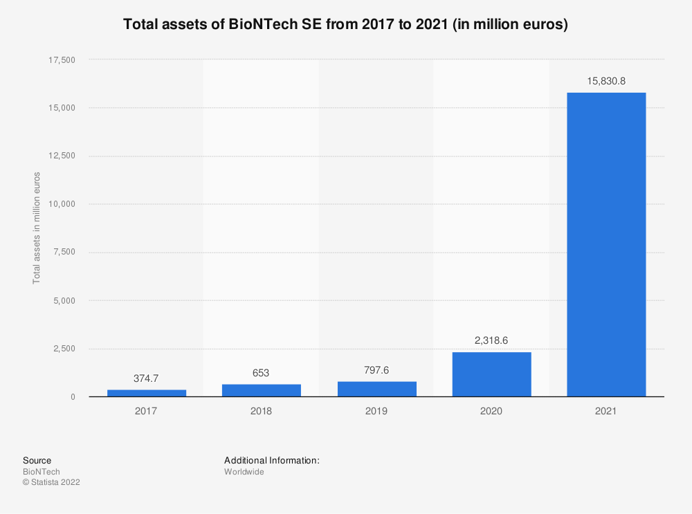 Statistic: Total assets of BioNTech SE from 2017 to 2019 (in 1,000 euros) | Statista