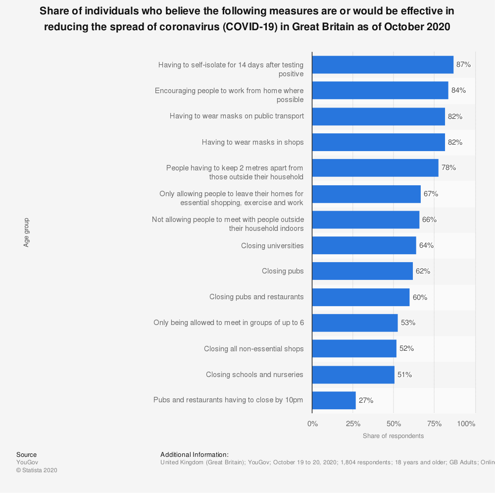 Statistic: Share of individuals who believe the following measures are or would be effective in reducing the spread of coronavirus (COVID-19) in Great Britain as of October 2020 | Statista