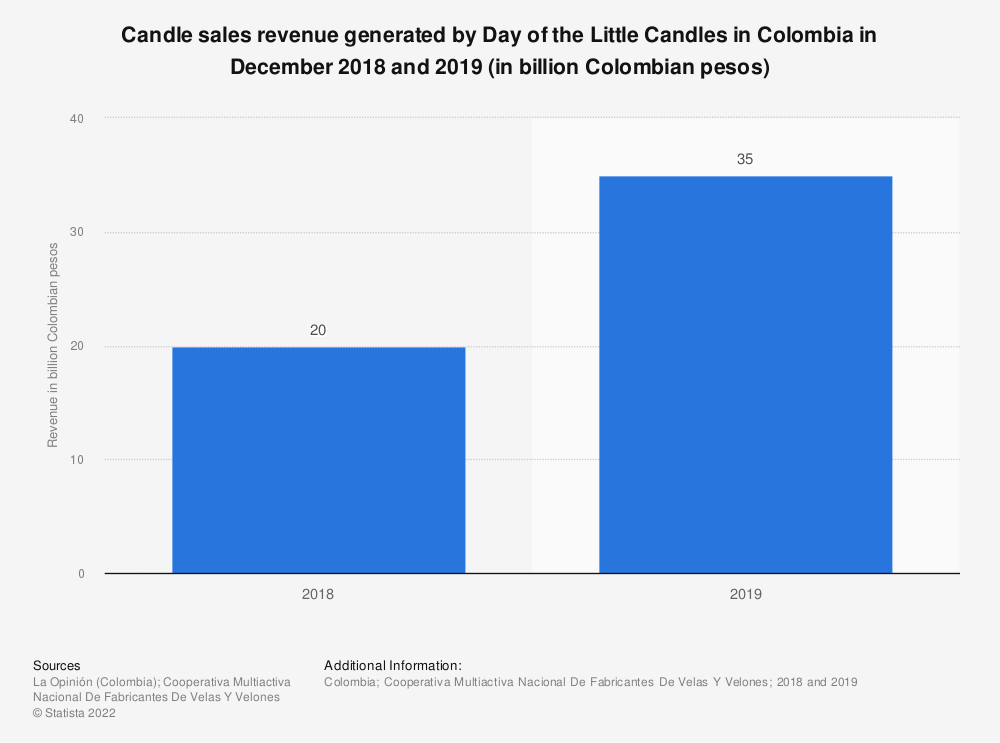 Statistic: Candle sales revenue generated by Day of the Little Candles in Colombia in December 2018 and 2019 (in billion Colombian pesos) | Statista