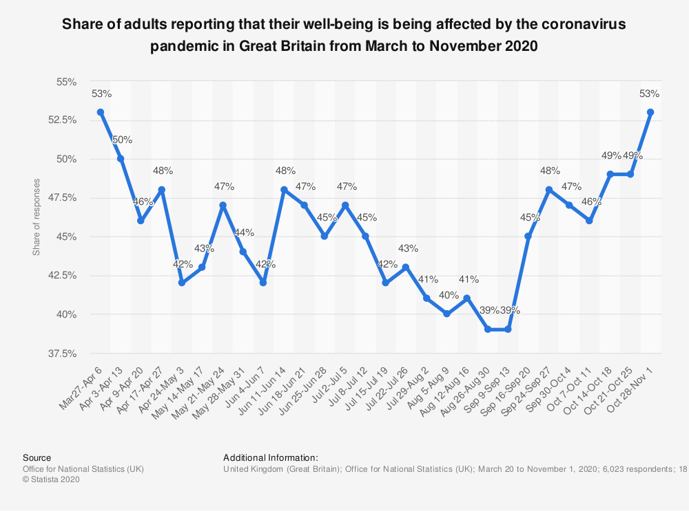 Statistic: Share of adults reporting that their well-being is being affected by the coronavirus pandemic in Great Britain from March to November 2020 | Statista