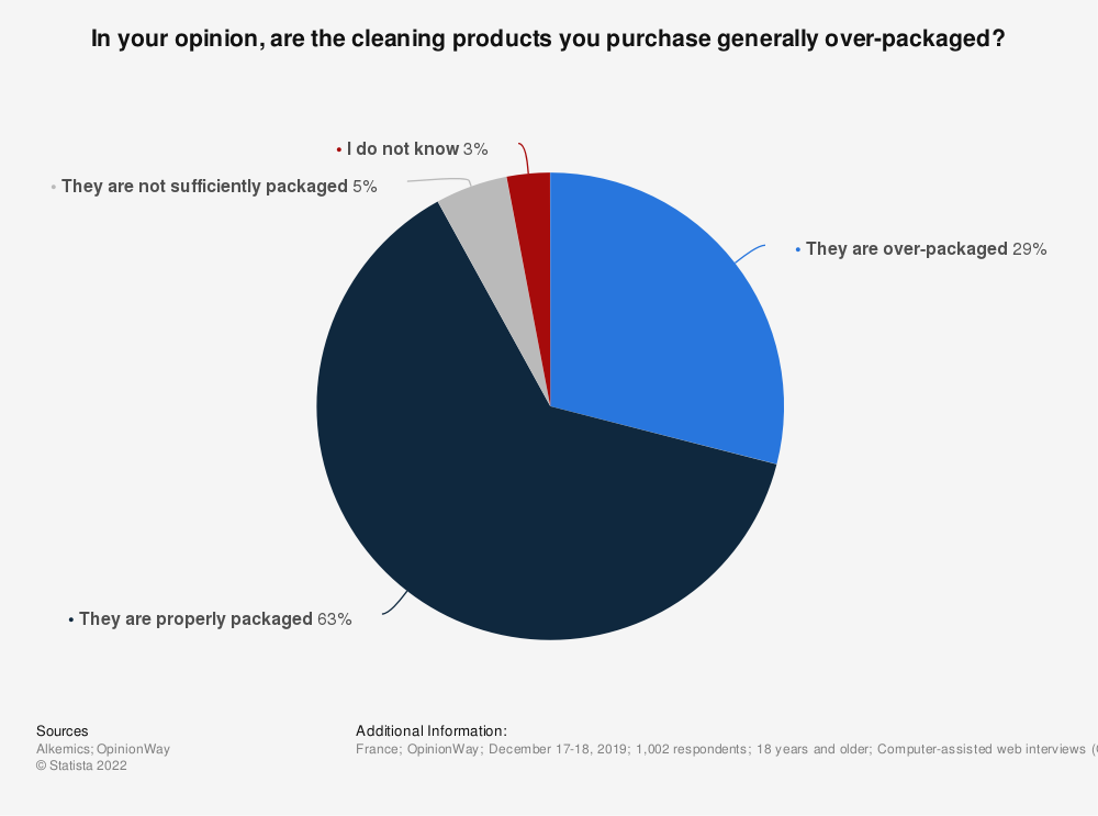Statistic: In your opinion, are the cleaning products you purchase generally over-packaged?   Statista