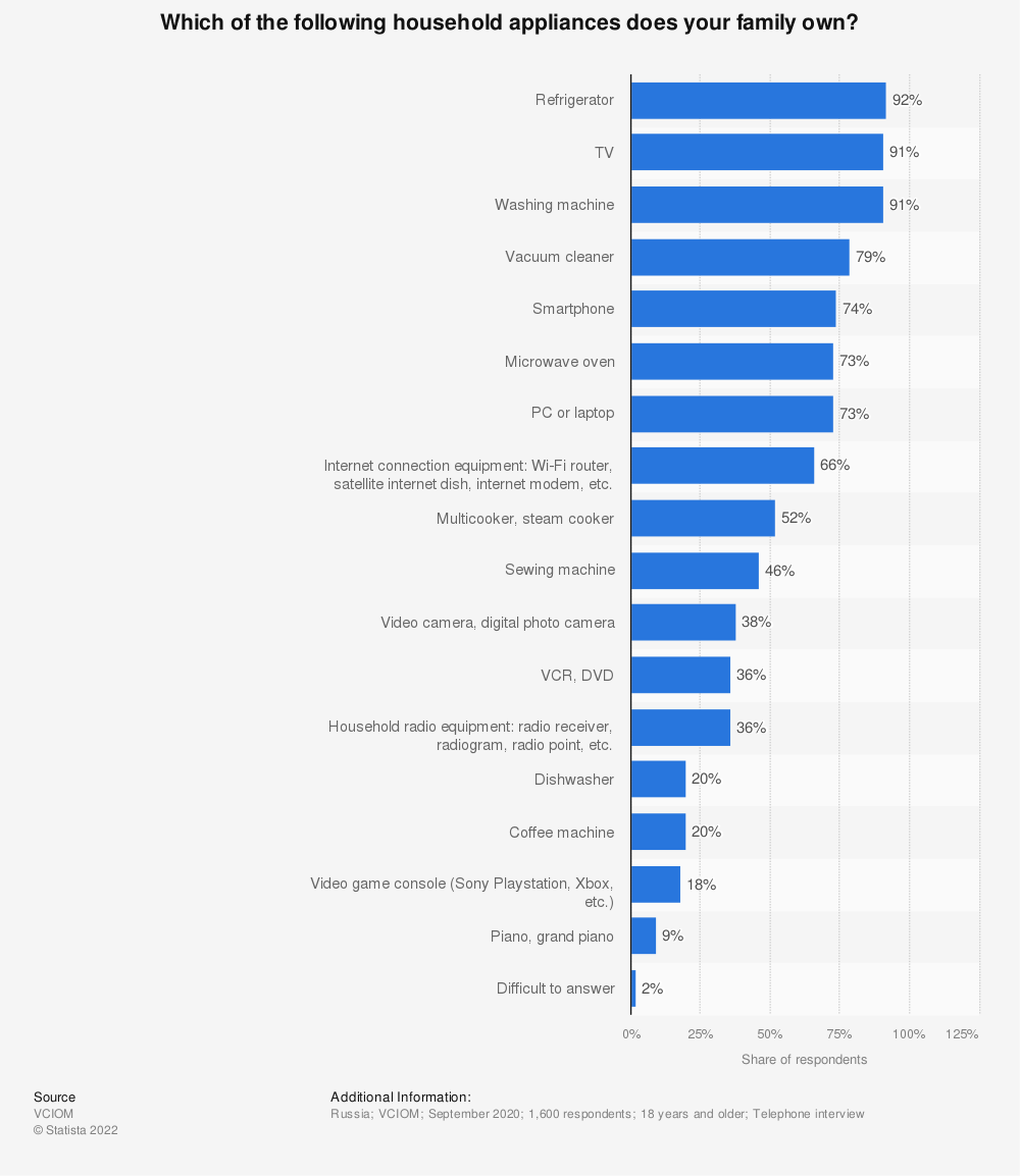 Statistic: Which of the following household appliances does your family own?   Statista