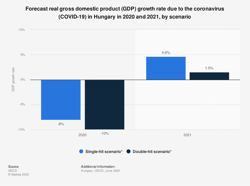 Statistic: Forecast real gross domestic product (GDP) growth rate due to the coronavirus (COVID-19) in Hungary in 2020 and 2021, by scenario | Statista