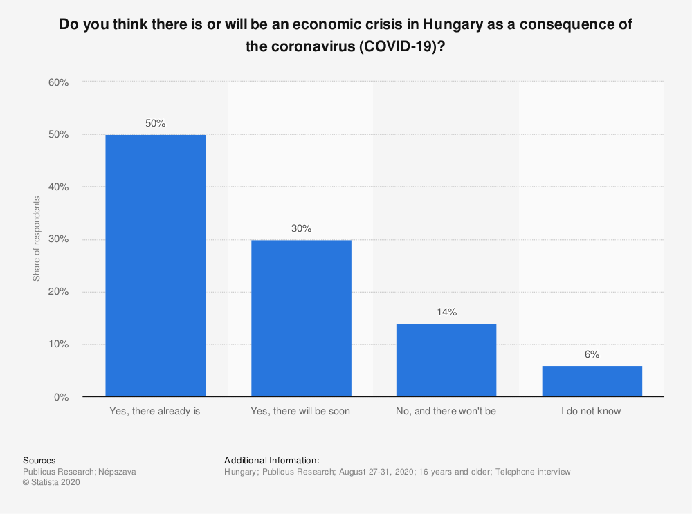 Statistic: Do you think there is or will be an economic crisis in Hungary as a consequence of the coronavirus (COVID-19)?  | Statista