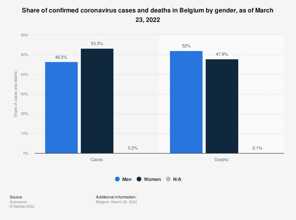 Statistic: Share of confirmed coronavirus cases and deaths in Belgium by gender, as of November 22, 2020 | Statista