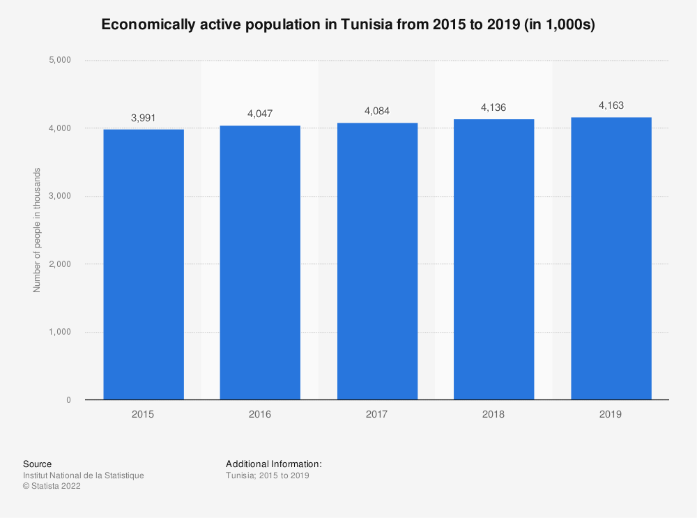 Statistic: Economically active population in Tunisia from 2015 to 2018 (in 1,000s) | Statista