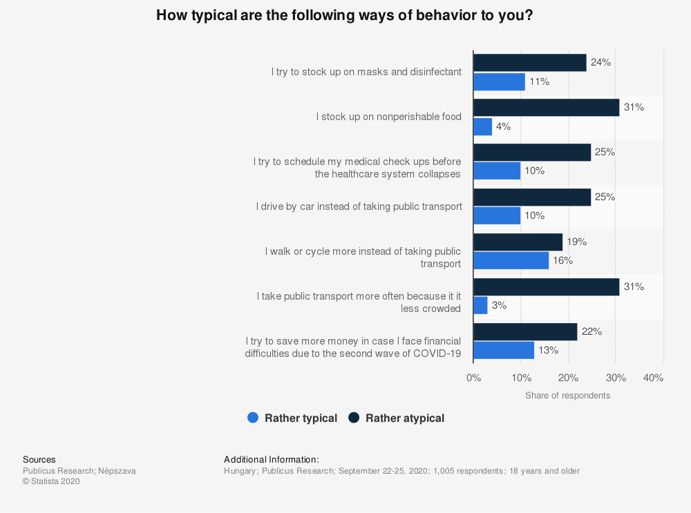 Statistic: How typical are the following ways of behavior to you? | Statista