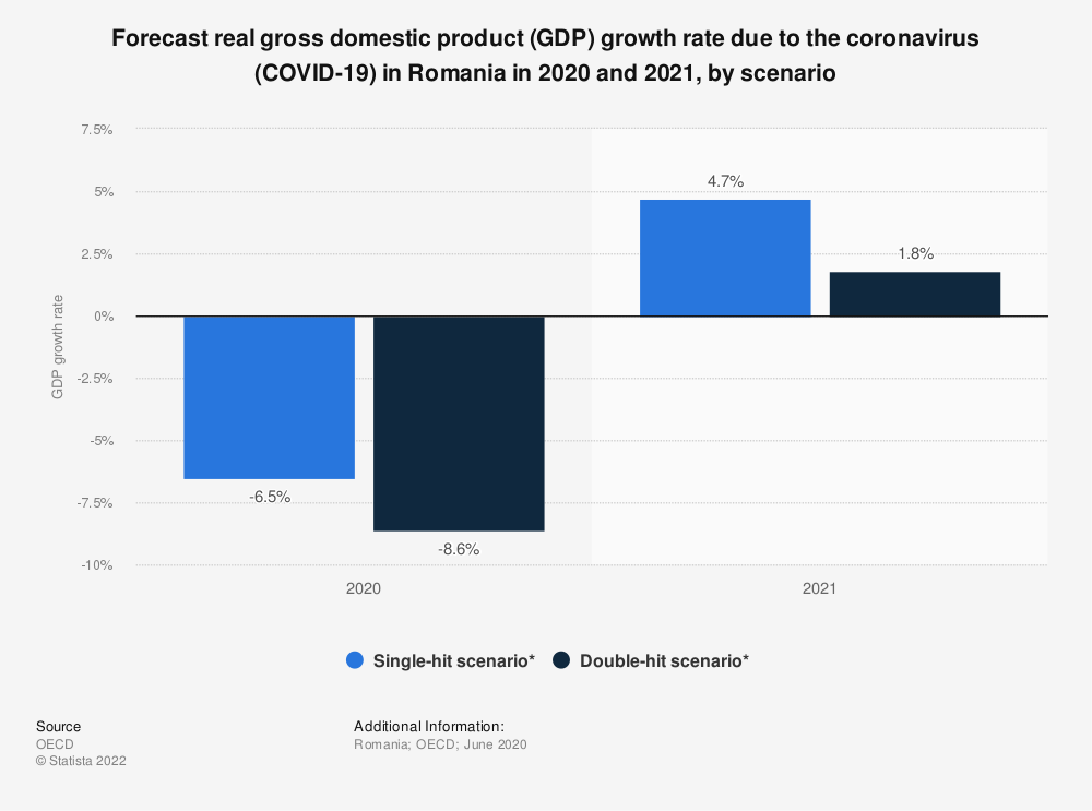 Statistic: Forecast real gross domestic product (GDP) growth rate due to the coronavirus (COVID-19) in Romania in 2020 and 2021, by scenario | Statista