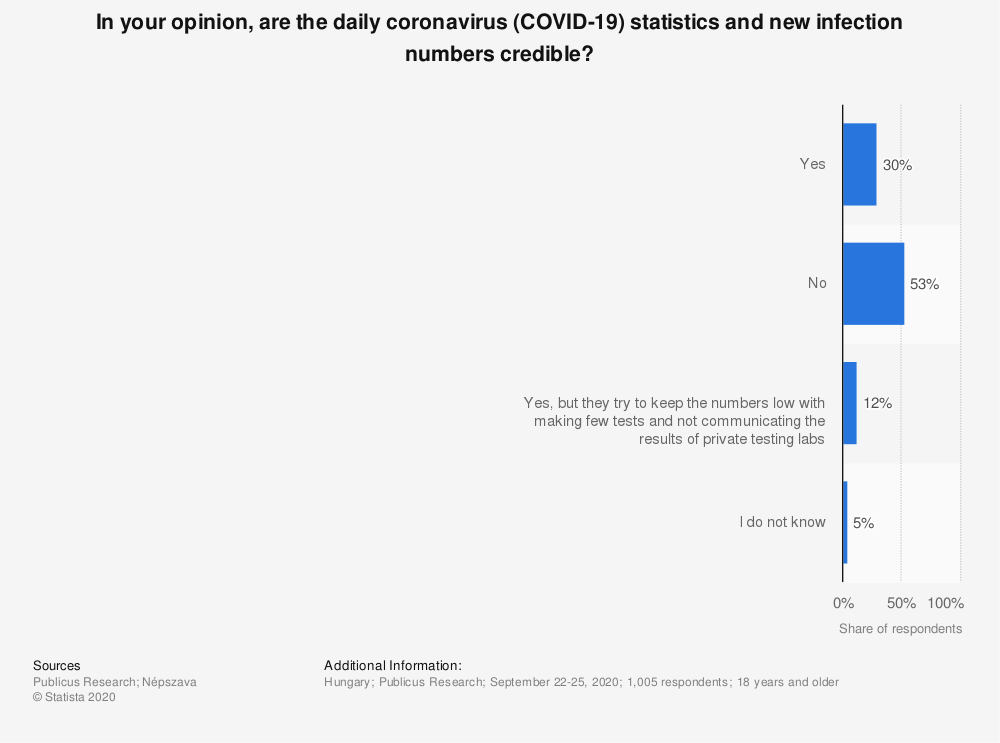 Statistic: In your opinion, are the daily coronavirus (COVID-19) statistics and new infection numbers credible?   Statista