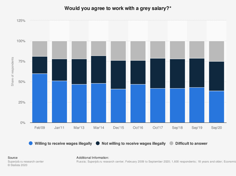 Statistic: Would you agree to work with a grey salary?* | Statista